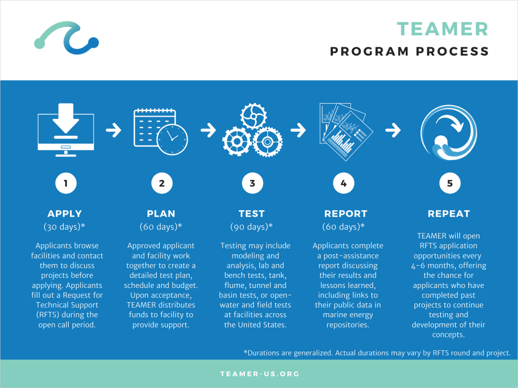 graphic describing the process of applying to TEAMER