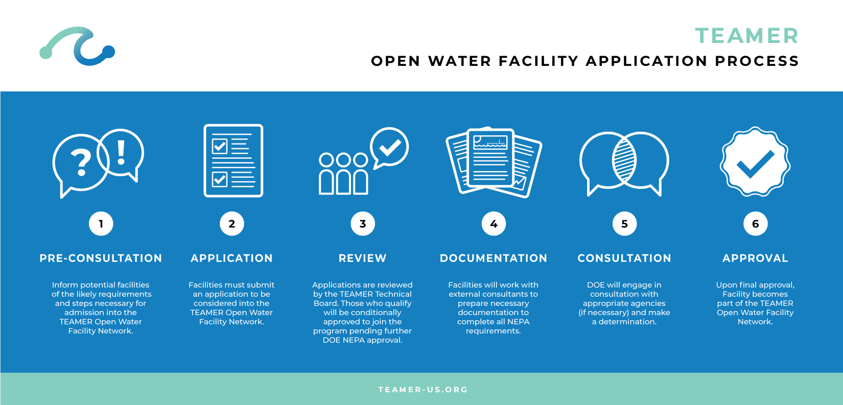 Open Water Facility Application Process infographic